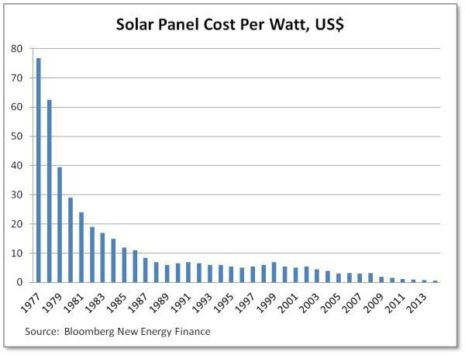 Solar Tariff Blues And Confusion What It Really Means